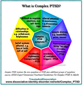 Graph: What is Complex PTSD